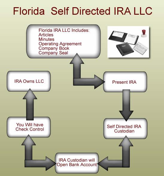 Florida Self Directed Ira Llc Tampa Florida Ira Llc